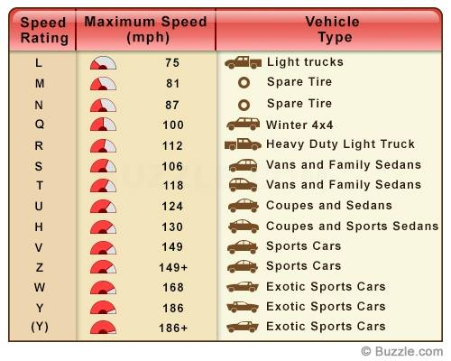 Tire Load Index Chart >> tire speed and load rating - Info | Diamond Tires in Salt Lake City, UT, West Valley City, UT ...